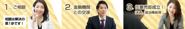 ご相談の流れ■ご相談→金融機関との交渉→任意売却成立